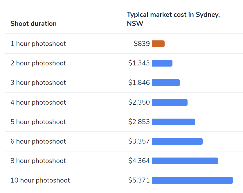 sydney wedding photography price